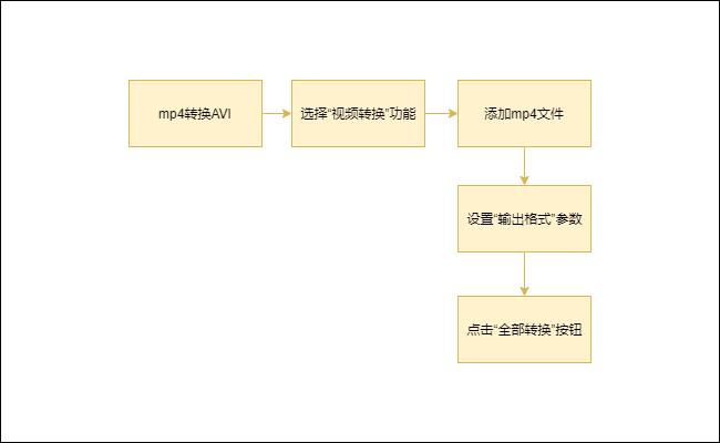 mp4转换avi步骤